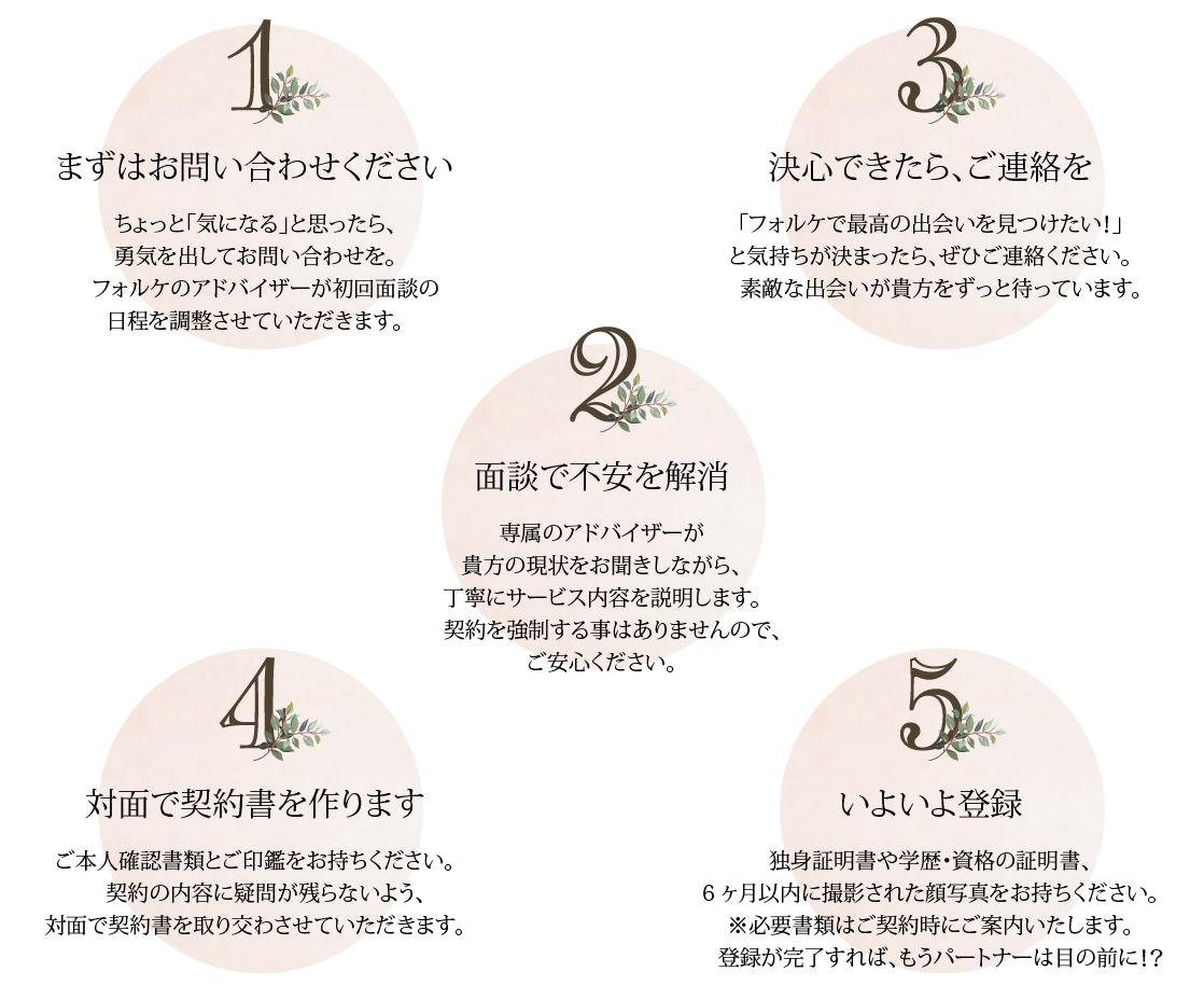 1お問い合わせ2ご連絡3面談で不安を解消4対面で契約書5登録